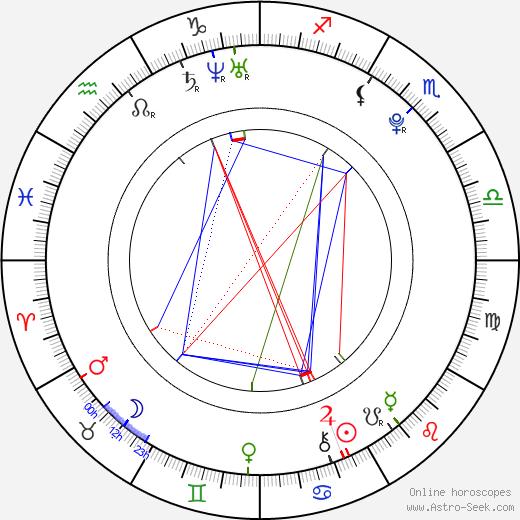 Michal Jordán tema natale, oroscopo, Michal Jordán oroscopi gratuiti, astrologia