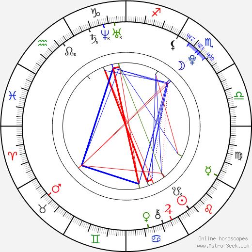 Nathanael Baring tema natale, oroscopo, Nathanael Baring oroscopi gratuiti, astrologia
