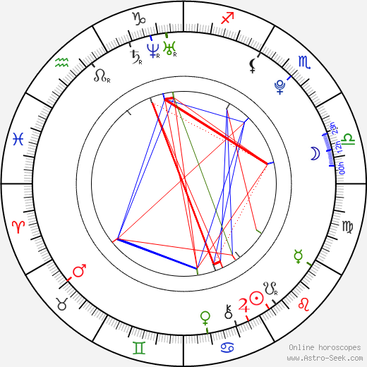 Nick Hogan Astro Birth Chart Horoscope Date Of Birth