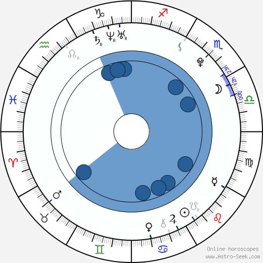 Soulja Boy wikipedia, horoscope, astrology, instagram
