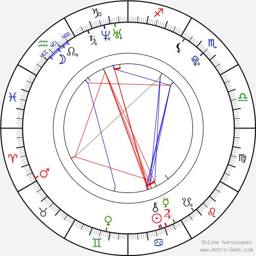 Sung Joon день рождения гороскоп, Sung Joon Натальная карта онлайн