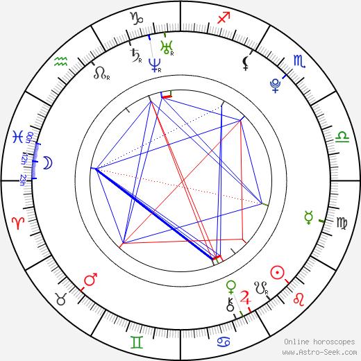 Adelaide Kane tema natale, oroscopo, Adelaide Kane oroscopi gratuiti, astrologia