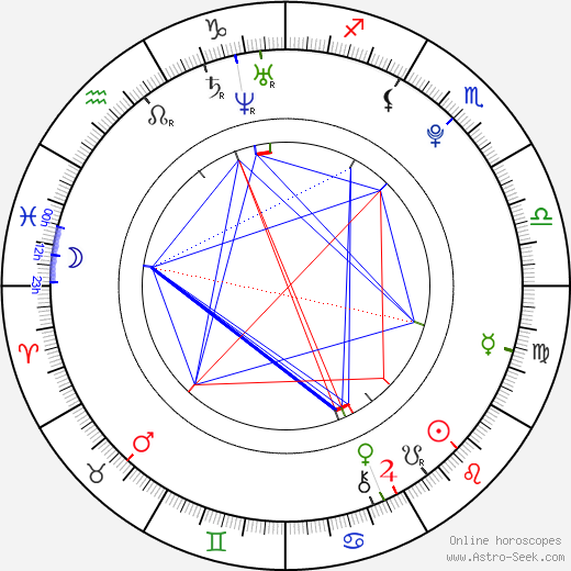 Adelaide Kane astro natal birth chart, Adelaide Kane horoscope, astrology