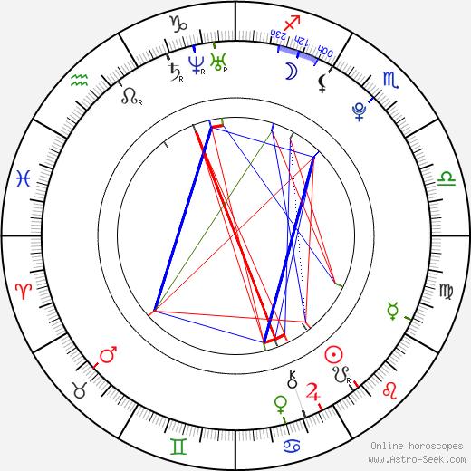 Alakina Mann tema natale, oroscopo, Alakina Mann oroscopi gratuiti, astrologia