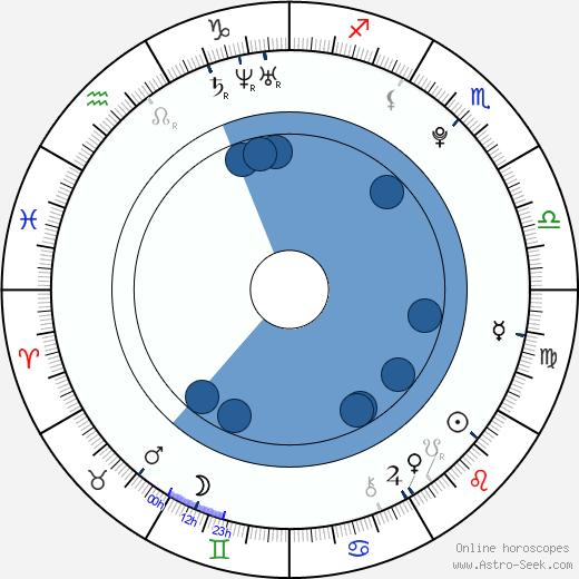 Ally Ann wikipedia, horoscope, astrology, instagram