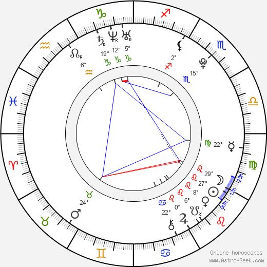 Amanda Alch birth chart, biography, wikipedia 2018, 2019