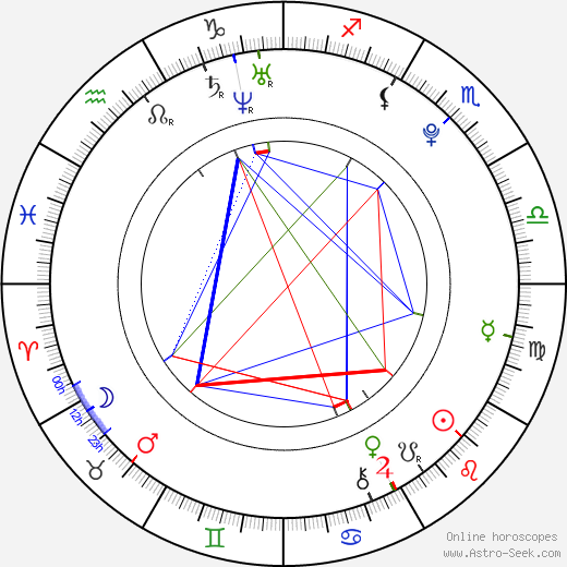 Armin Omerovic birth chart, Armin Omerovic astro natal horoscope, astrology