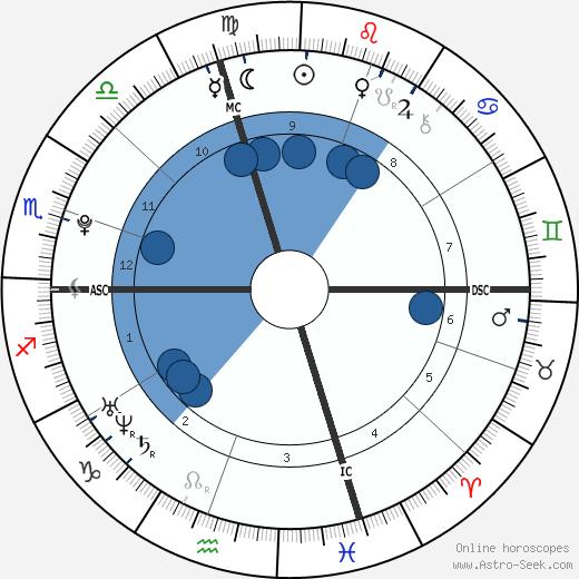 Bo Burnham wikipedia, horoscope, astrology, instagram