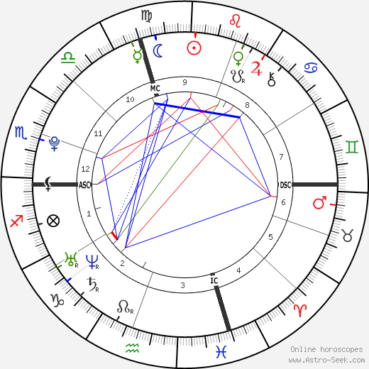 Bo Burnham astro natal birth chart, Bo Burnham horoscope, astrology