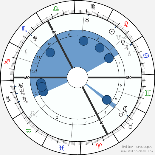 Carole Palermo Ferigo wikipedia, horoscope, astrology, instagram