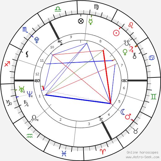 Carole Palermo Ferigo tema natale, oroscopo, Carole Palermo Ferigo oroscopi gratuiti, astrologia