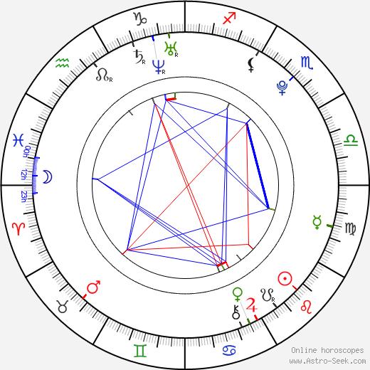 Emily Tennant birth chart, Emily Tennant astro natal horoscope, astrology