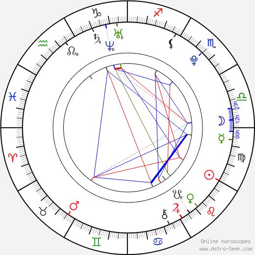 Isabella Clark tema natale, oroscopo, Isabella Clark oroscopi gratuiti, astrologia