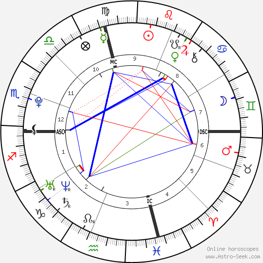 Jennifer Lawrence astro natal birth chart, Jennifer Lawrence horoscope, astrology