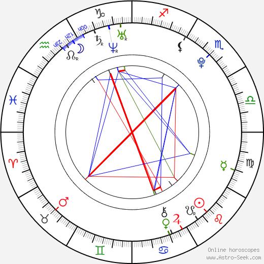 Loretta Hamui tema natale, oroscopo, Loretta Hamui oroscopi gratuiti, astrologia