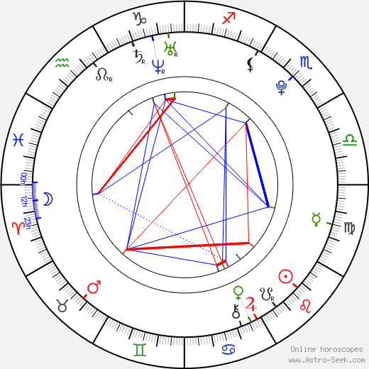 Lucas Till astro natal birth chart, Lucas Till horoscope, astrology