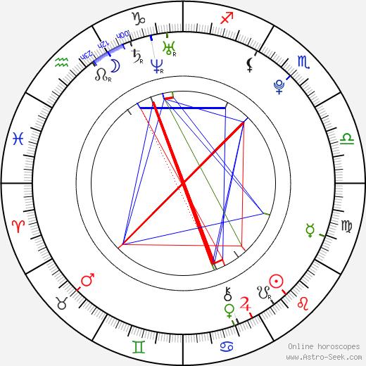 Лукаш Радил Lukáš Radil день рождения гороскоп, Lukáš Radil Натальная карта онлайн