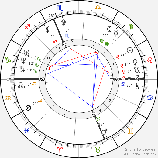 Margaux Farrell birth chart, biography, wikipedia 2019, 2020