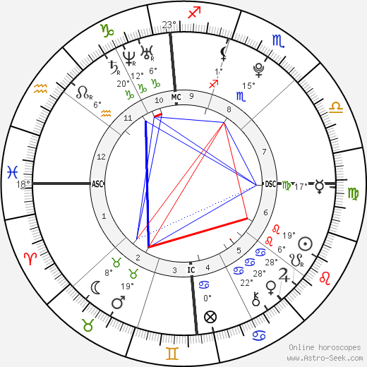 Mario Balotelli birth chart, biography, wikipedia 2019, 2020