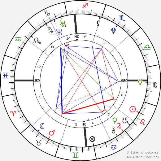 Mario Balotelli astro natal birth chart, Mario Balotelli horoscope, astrology