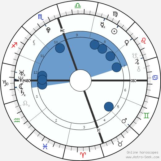 Molly Evangeline Goodman wikipedia, horoscope, astrology, instagram