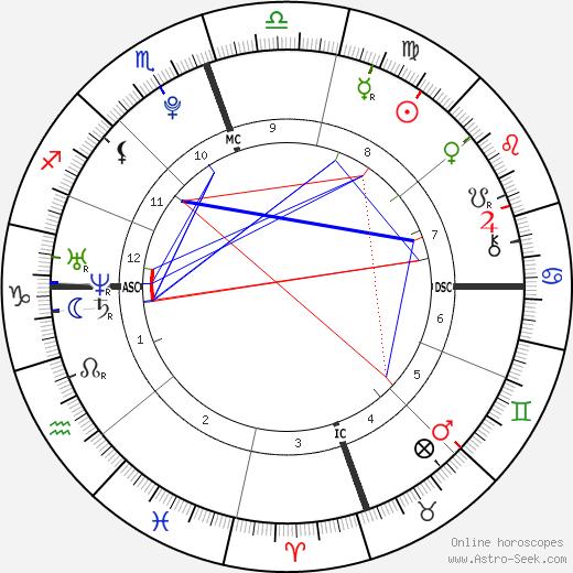 Molly Evangeline Goodman tema natale, oroscopo, Molly Evangeline Goodman oroscopi gratuiti, astrologia