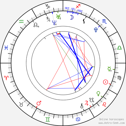 Nicole Gale Anderson birth chart, Nicole Gale Anderson astro natal horoscope, astrology