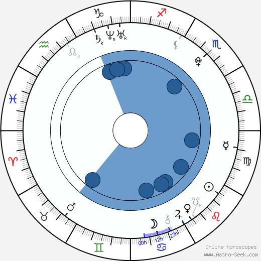 Rachel Hurd-Wood wikipedia, horoscope, astrology, instagram