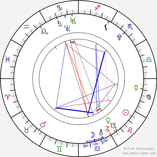 Рейчел Херд-Вуд Rachel Hurd-Wood день рождения гороскоп, Rachel Hurd-Wood Натальная карта онлайн