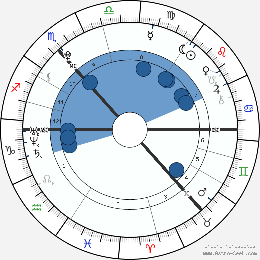 Ross Irvine wikipedia, horoscope, astrology, instagram