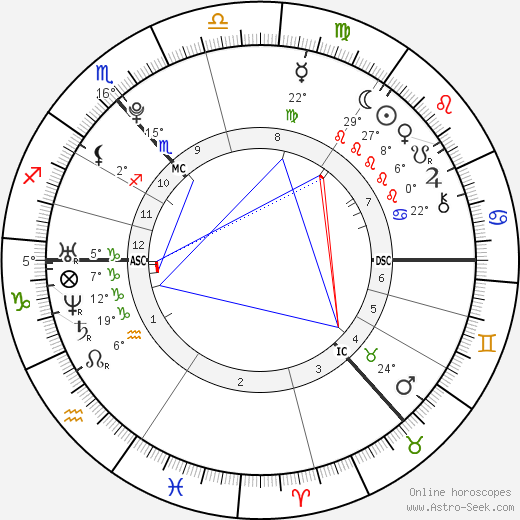 Ross Irvine birth chart, biography, wikipedia 2019, 2020
