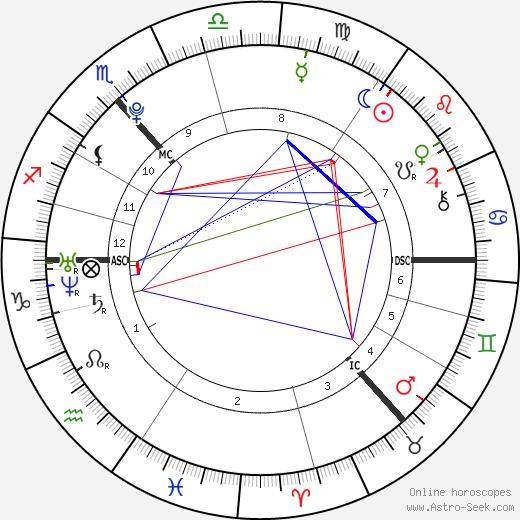 Ross Irvine birth chart, Ross Irvine astro natal horoscope, astrology