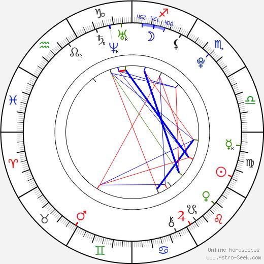 Sam Stern birth chart, Sam Stern astro natal horoscope, astrology