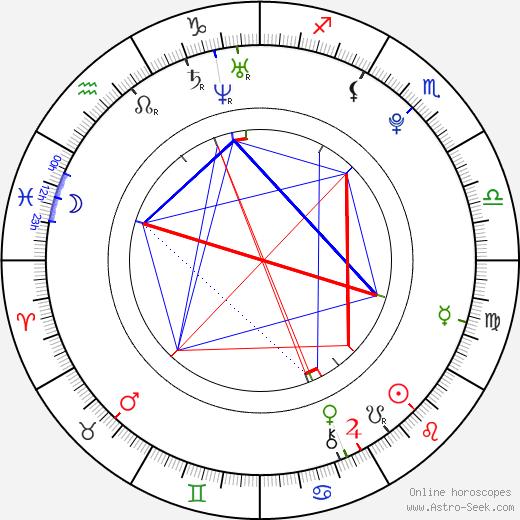 Seychelle Gabriel astro natal birth chart, Seychelle Gabriel horoscope, astrology