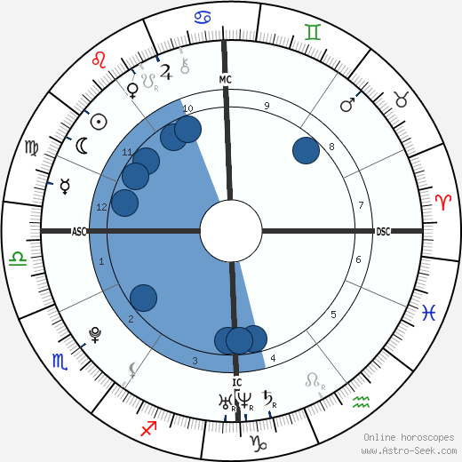 Tess Darkfire wikipedia, horoscope, astrology, instagram