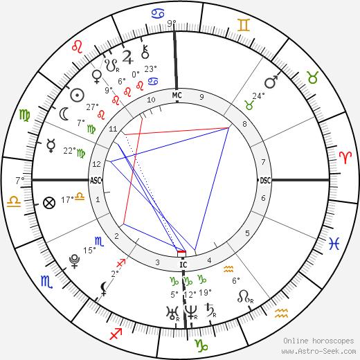 Tess Darkfire birth chart, biography, wikipedia 2019, 2020