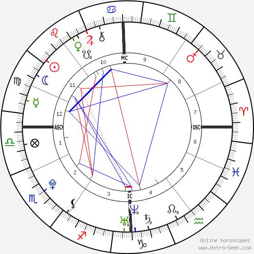 Tess Darkfire astro natal birth chart, Tess Darkfire horoscope, astrology