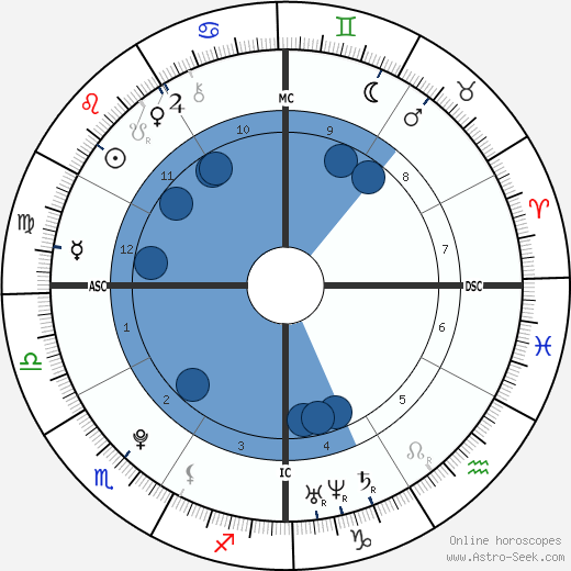 Warren Jackson Spencer wikipedia, horoscope, astrology, instagram