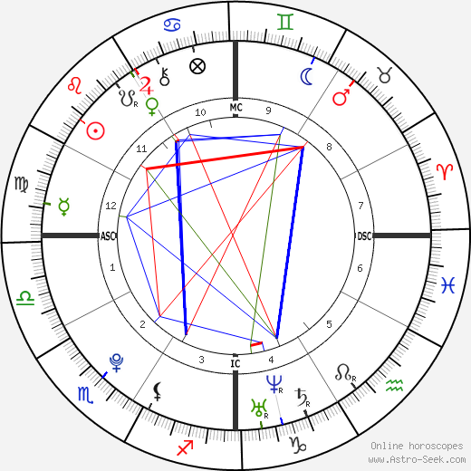 Warren Jackson Spencer день рождения гороскоп, Warren Jackson Spencer Натальная карта онлайн