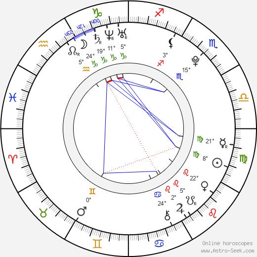 Aisling Loftus birth chart, biography, wikipedia 2020, 2021