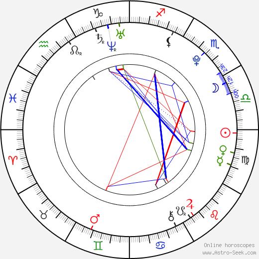 Alena Mudrová tema natale, oroscopo, Alena Mudrová oroscopi gratuiti, astrologia