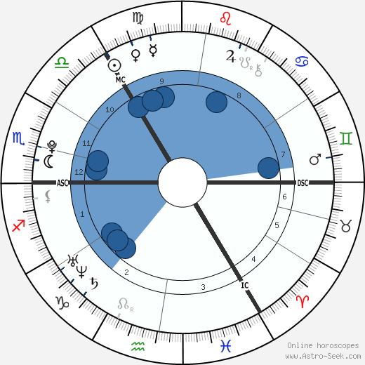 Amie Adam wikipedia, horoscope, astrology, instagram