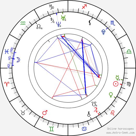 Ben Moss день рождения гороскоп, Ben Moss Натальная карта онлайн