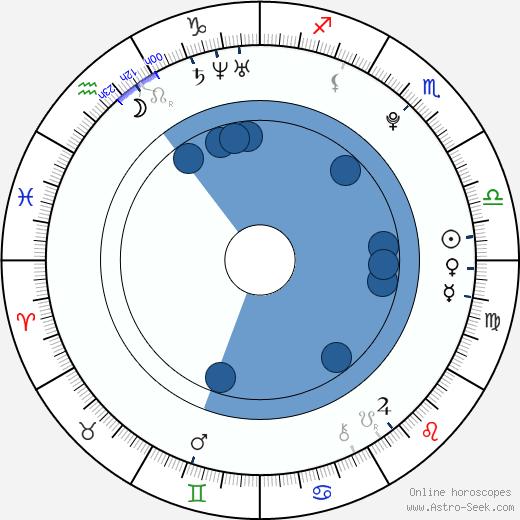 Doug Brochu wikipedia, horoscope, astrology, instagram