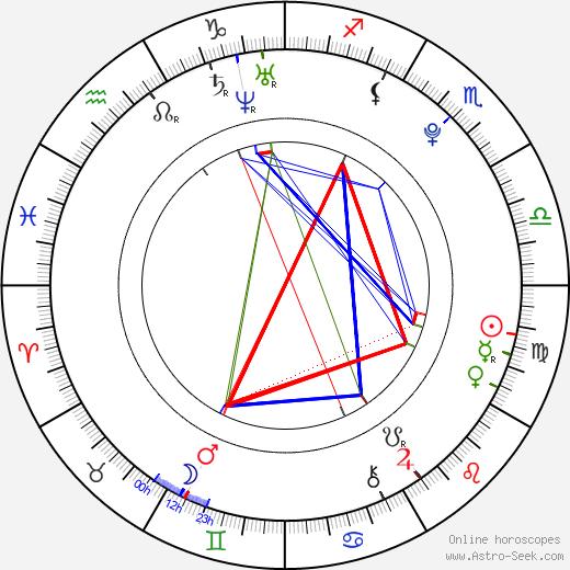 Eddy Martin tema natale, oroscopo, Eddy Martin oroscopi gratuiti, astrologia