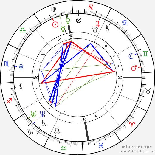 Henry Hopper tema natale, oroscopo, Henry Hopper oroscopi gratuiti, astrologia