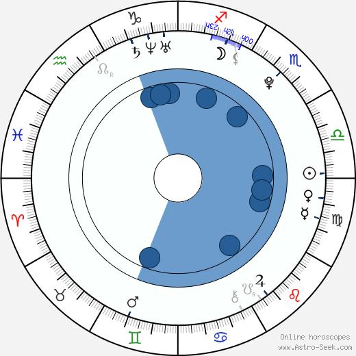 Mao Asada wikipedia, horoscope, astrology, instagram