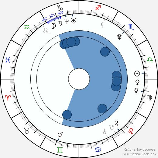 Matthew Fahey wikipedia, horoscope, astrology, instagram