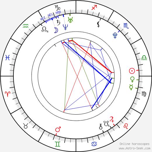 Matthew Fahey astro natal birth chart, Matthew Fahey horoscope, astrology