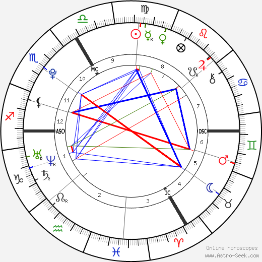 Ophélie-Cyrielle Étienne tema natale, oroscopo, Ophélie-Cyrielle Étienne oroscopi gratuiti, astrologia